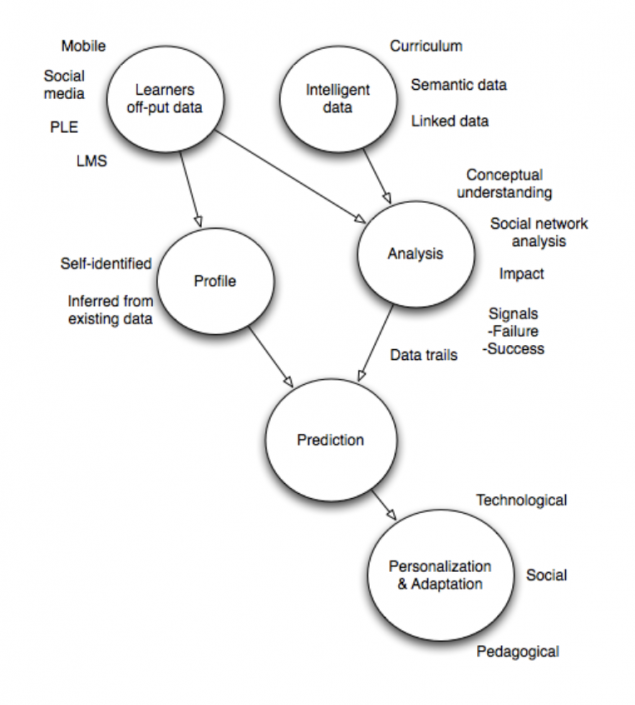 How Big Data is Changing Learning
