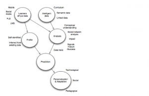Education Analytics